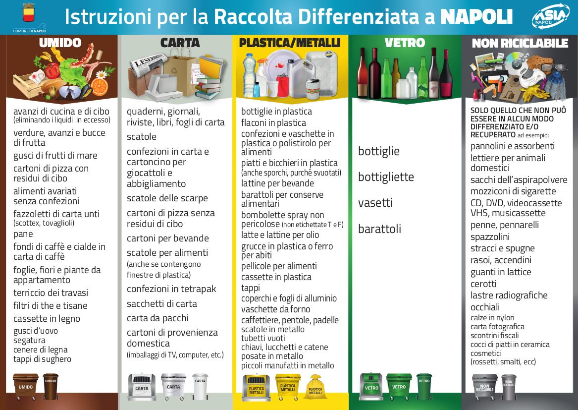 Calendario Raccolta Differenziata Napoli.Asia Napoli Come Si Fa La Raccolta Differenziata