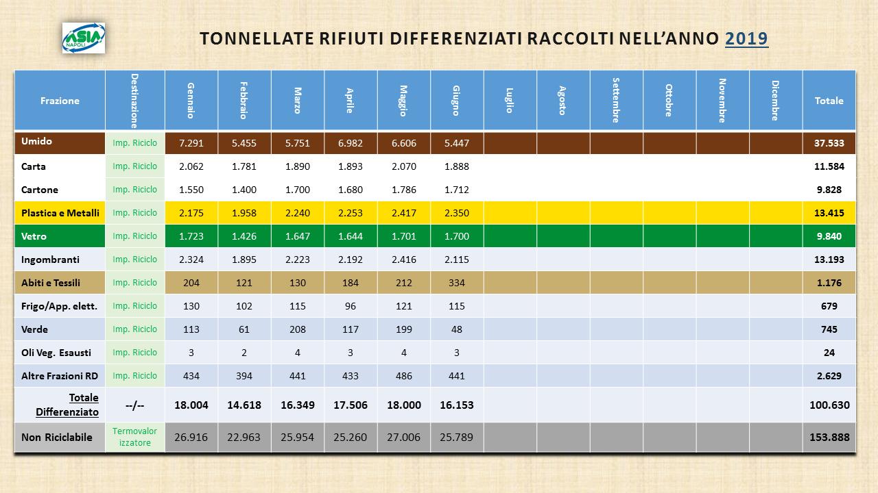 Calendario Raccolta Differenziata Napoli.Asia Napoli Risultati Raccolta Differenziata